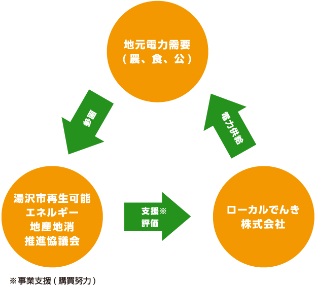 地元電力需要(農、食、公)、ローカルでんき株式会社、湯沢市再生可能エネルギー地産地消推進協議会の関係性
